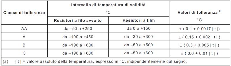 Classi di Tolleranza dei Termometri a Resistenza