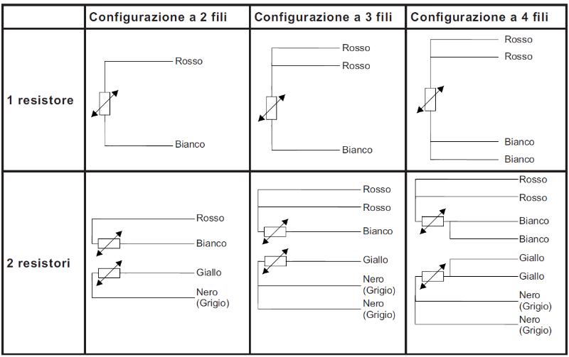 Termoresistenza configurazione 2, 3 e 4 fili